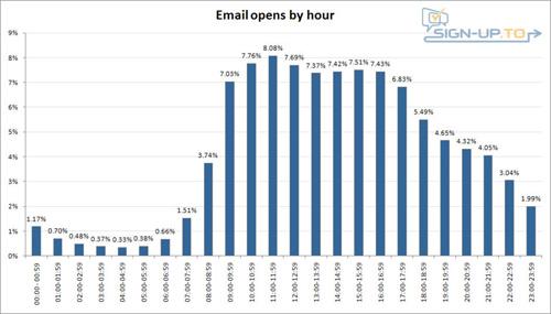 每天邮件营销的最佳时间点